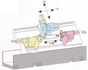 FCL - TS gépcsalád